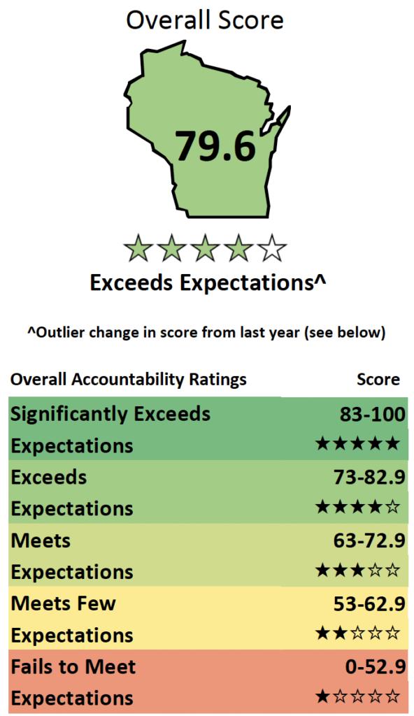 DPI School Report Card scores